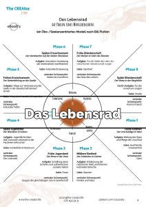eBook Lebensrad - Teaser 1