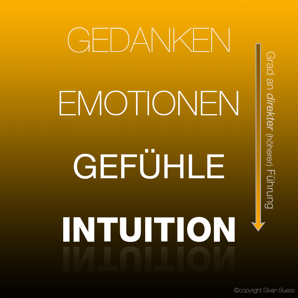 Hierarchie innerer Führung - Was ist Intuition